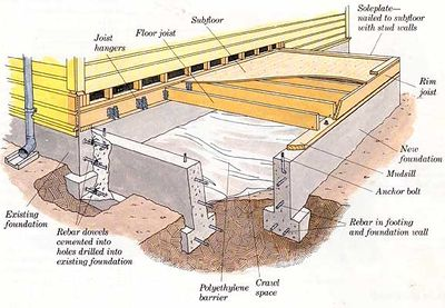 Building organic design for How to build a basement foundation