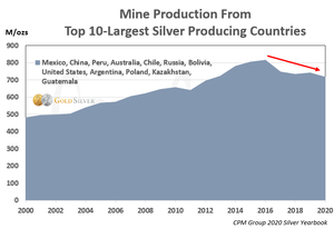 Silver mine production from top 10 countries.png